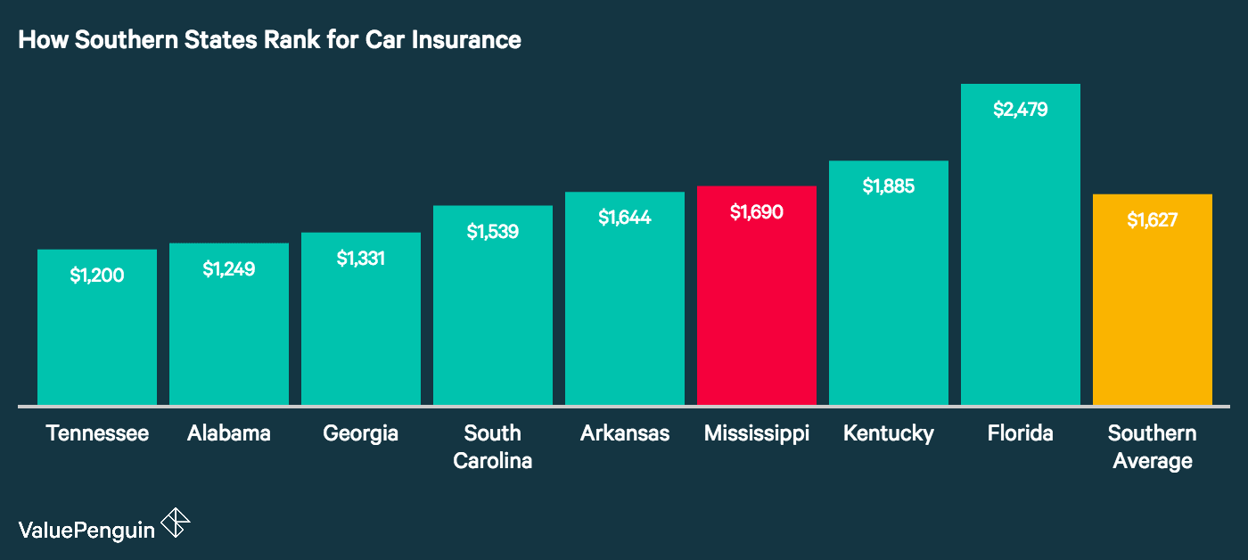 The Third Expensive Has South Valuepenguin Mississippi Rates In Car Insurance Most -