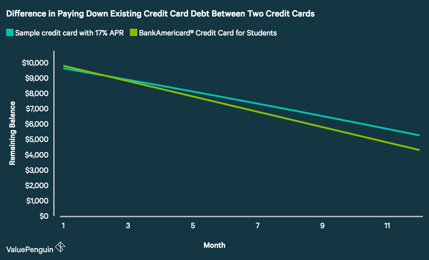 A graph showing the difference in paying down credit card debt between the BofA Student credit card and a sample card.