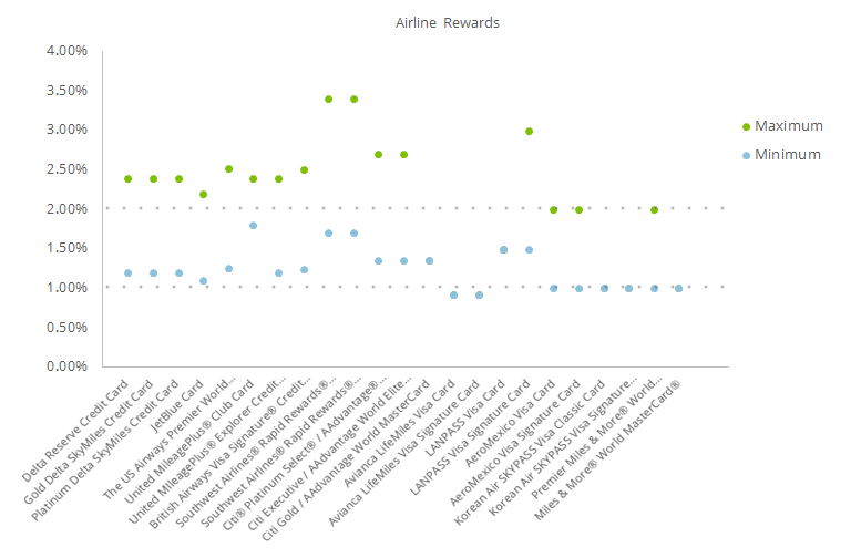 This scatter graph shows the range in rewards rate for various airline credit cards