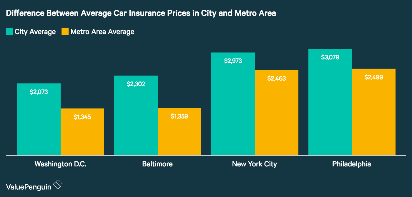 Graph shows how four large cities differ in car insurance price from their metro areas