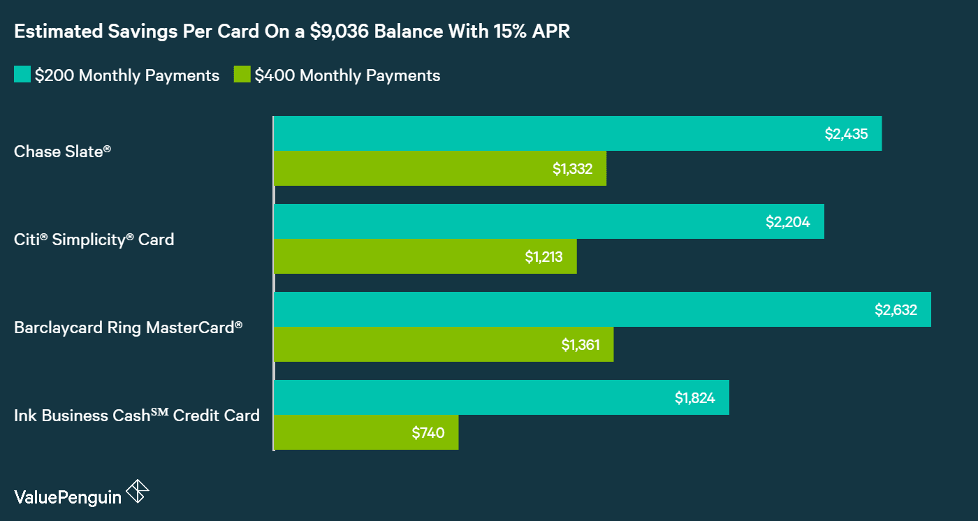 Graph comparing the savings across different balance transfer credit cards, on different payment plans