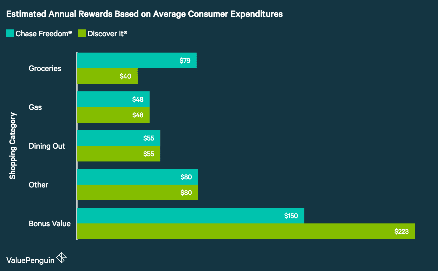 Graph showing how the Discover it and Chase Freedom perform in each spending category, based on the average consumer budget.