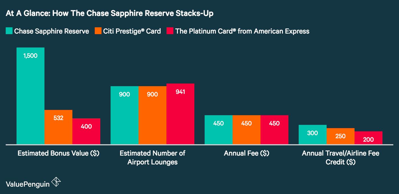 Chase Sapphire Reserve Vs Amex Platinum Vs Citi Prestige