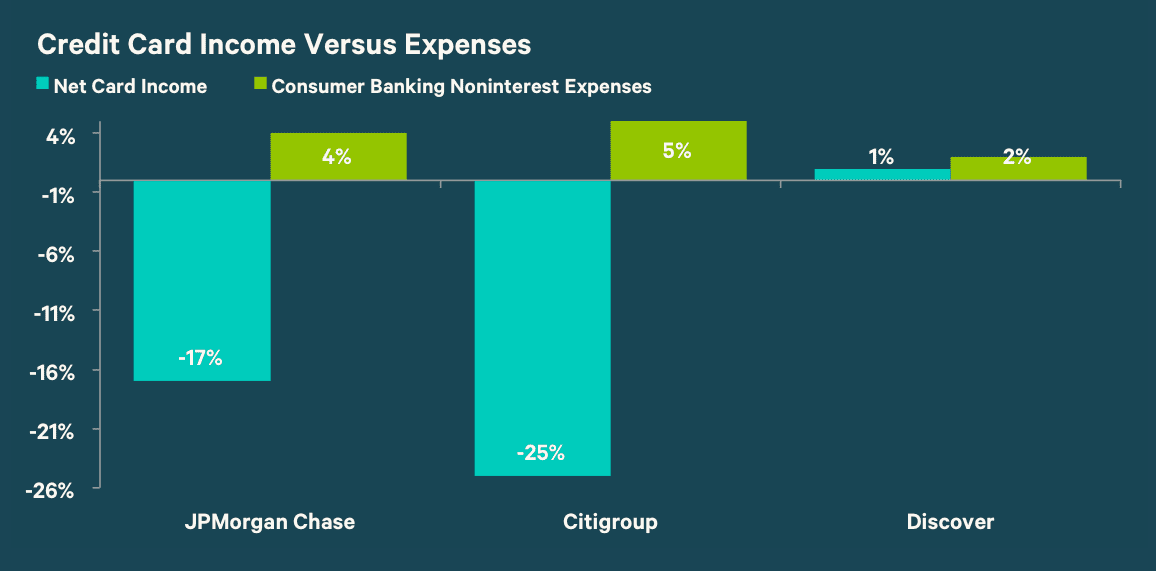 Credit Card Income Versus Expenses