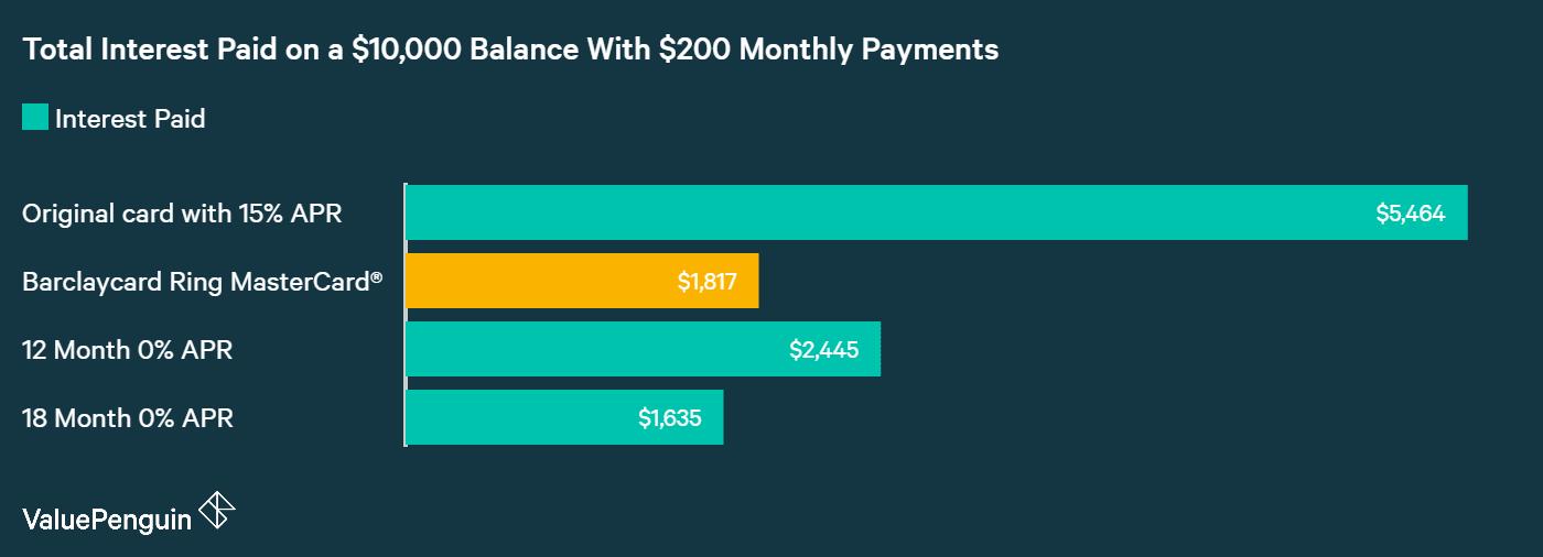 Barclaycard Ring™ Mastercard®: A Worthwhile Balance Transfer Card ...