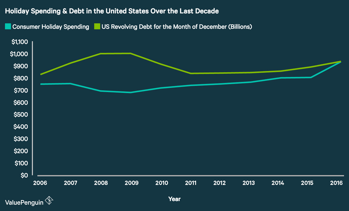 Holiday Spending & Debt in the United States