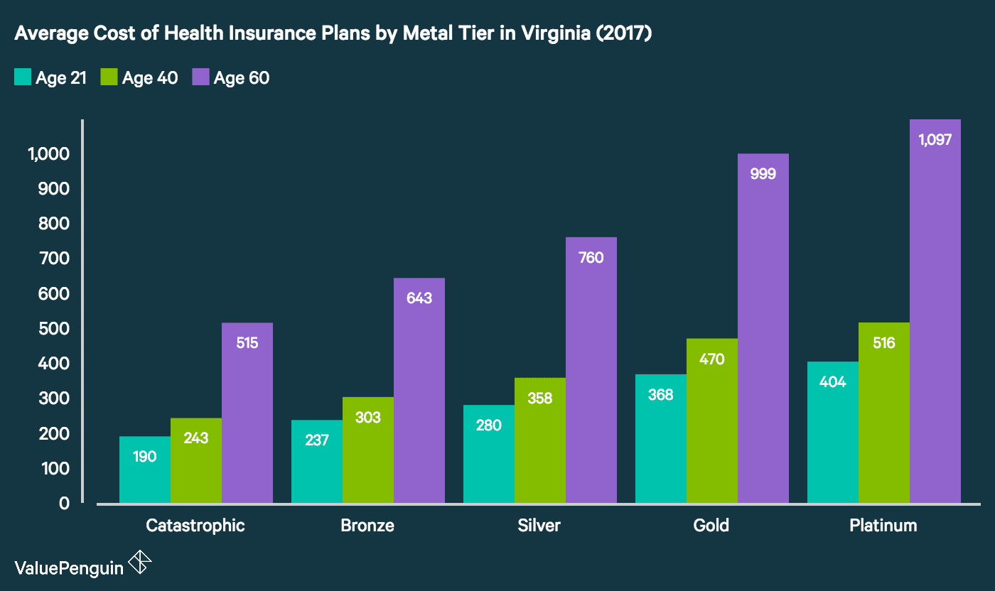 Graph of Average Health Insurance Costs in Virginia by Age Range and Metal Tier 2017