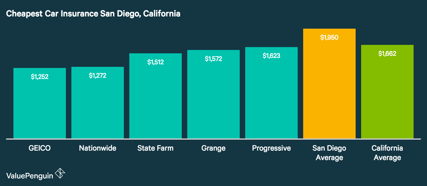 Graph compares the five car insurance companies where San Diegans can get cheap auto insurance quotes