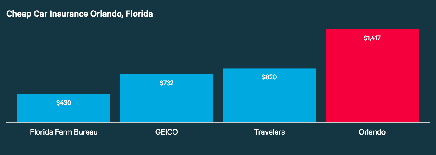 This Orlando graph shows Florida Farm Bureau, GEICO, and Travelers have the three lowest auto insurance costs in the city.
