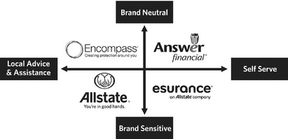 This image shows how Allstate's various brands are positioned in the auto insurance market