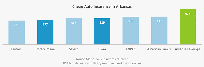 This graph shows which companies in Arkansas had the lowest rates for insuring our drivers' Toyota out of all the companies we surveyed.