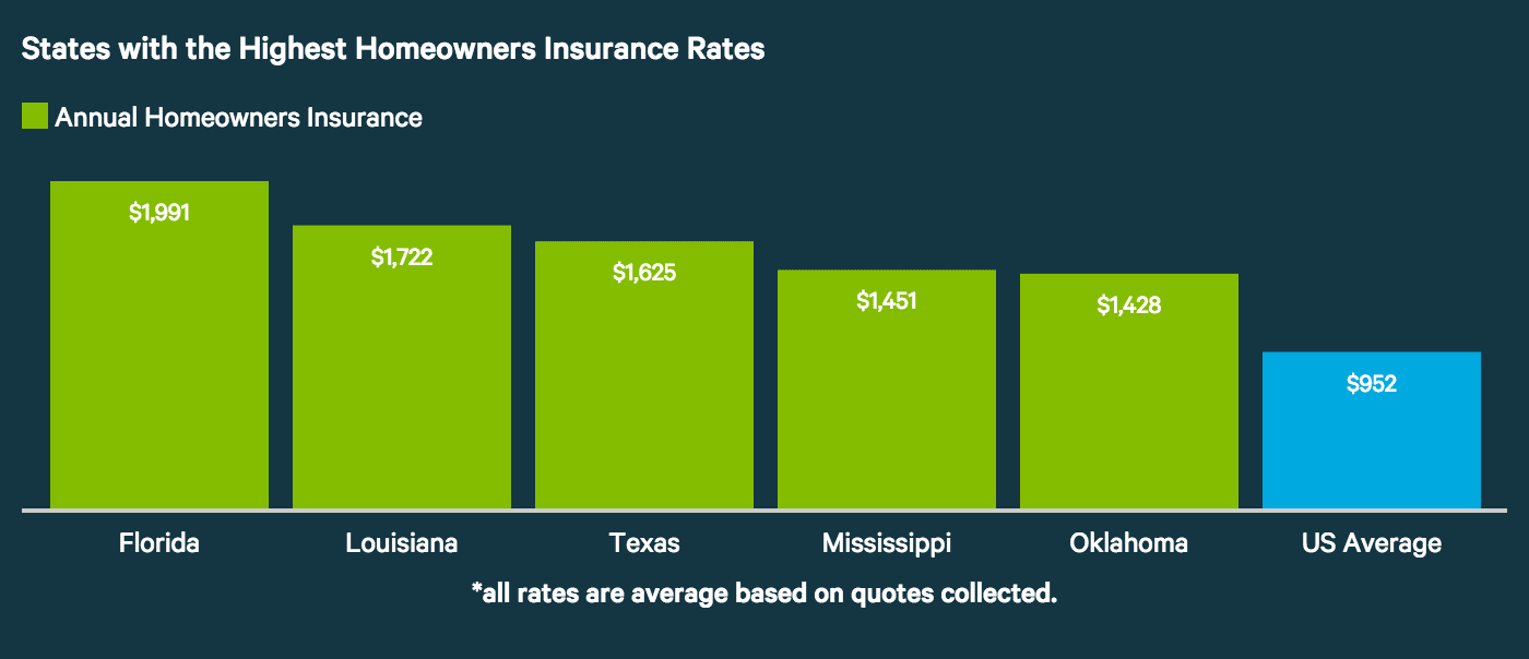 Highest car insurance rates in usa