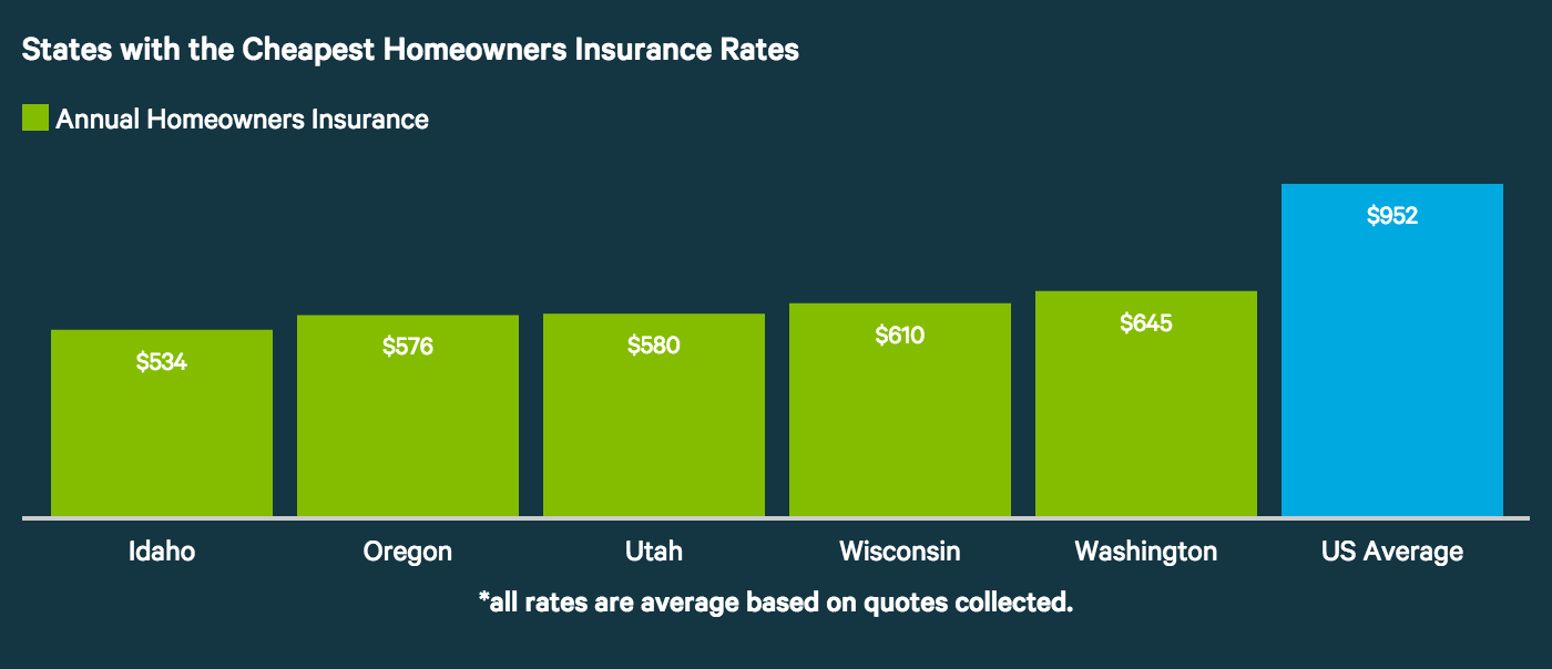 Low Cost Auto Insurance >> Average Cost of Homeowners Insurance (2017) - ValuePenguin