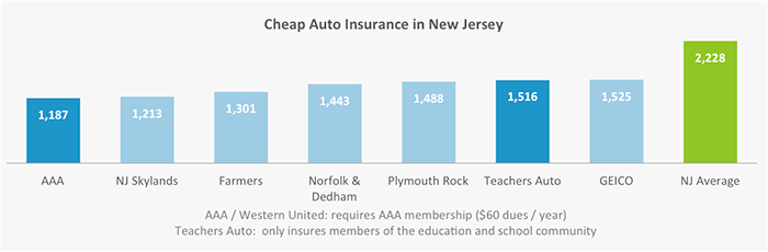 Cheapest Car Insurance in New Jersey
