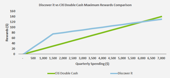 This graph plots the rewards a consumer can earn at multiple levels of spending between the Discover it and the Citi Double Cash Back