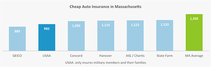 This graph shows which five car insurance companies in Massachusetts have the lowest rates, and compares them to the state average.