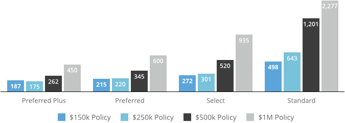 10 year term life insurance rates for ratings classes: Preferred Plus, Preferred, Select, and Standard