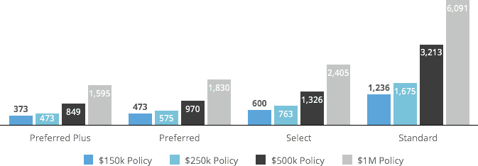 20 year term life insurance rates for ratings classes: Preferred Plus, Preferred, Select, and Standard