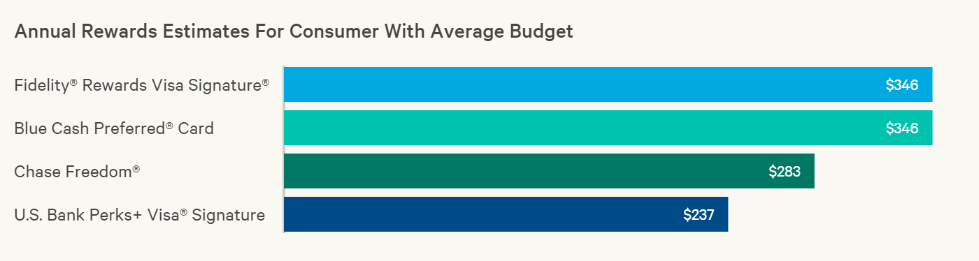 This graph plots the estimated rewards a consumer with an average budget can earn on the Fidelity credit card versus other cash back competitors.