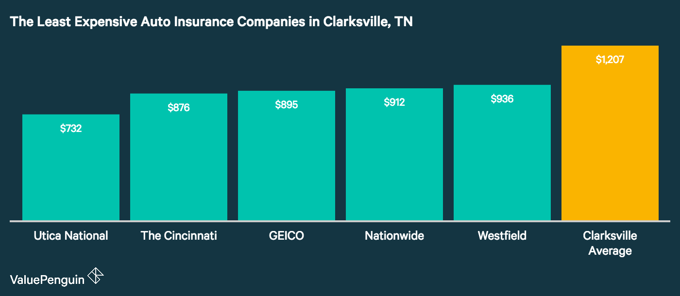 The five auto insurance companies with the lowest annual premiums are displayed in this graph next to the Clarksville average