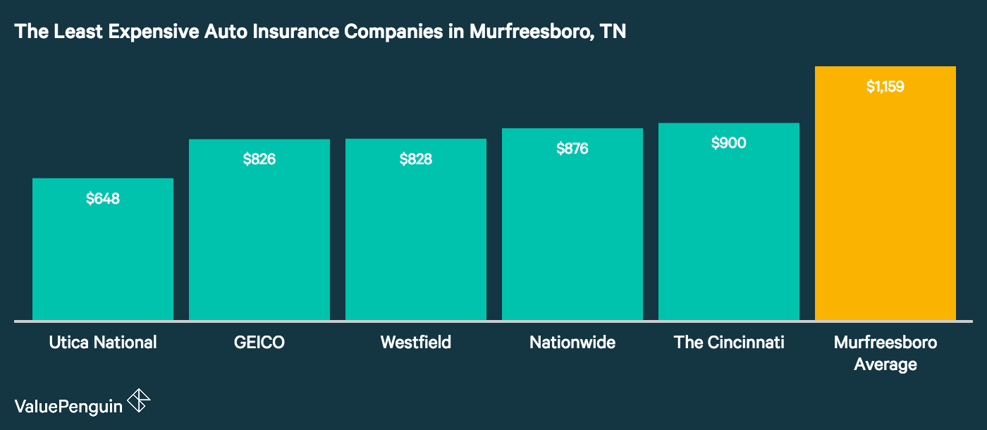 This graph shows the five cheapest companies for auto insurance rates in Murfreesboro, TN