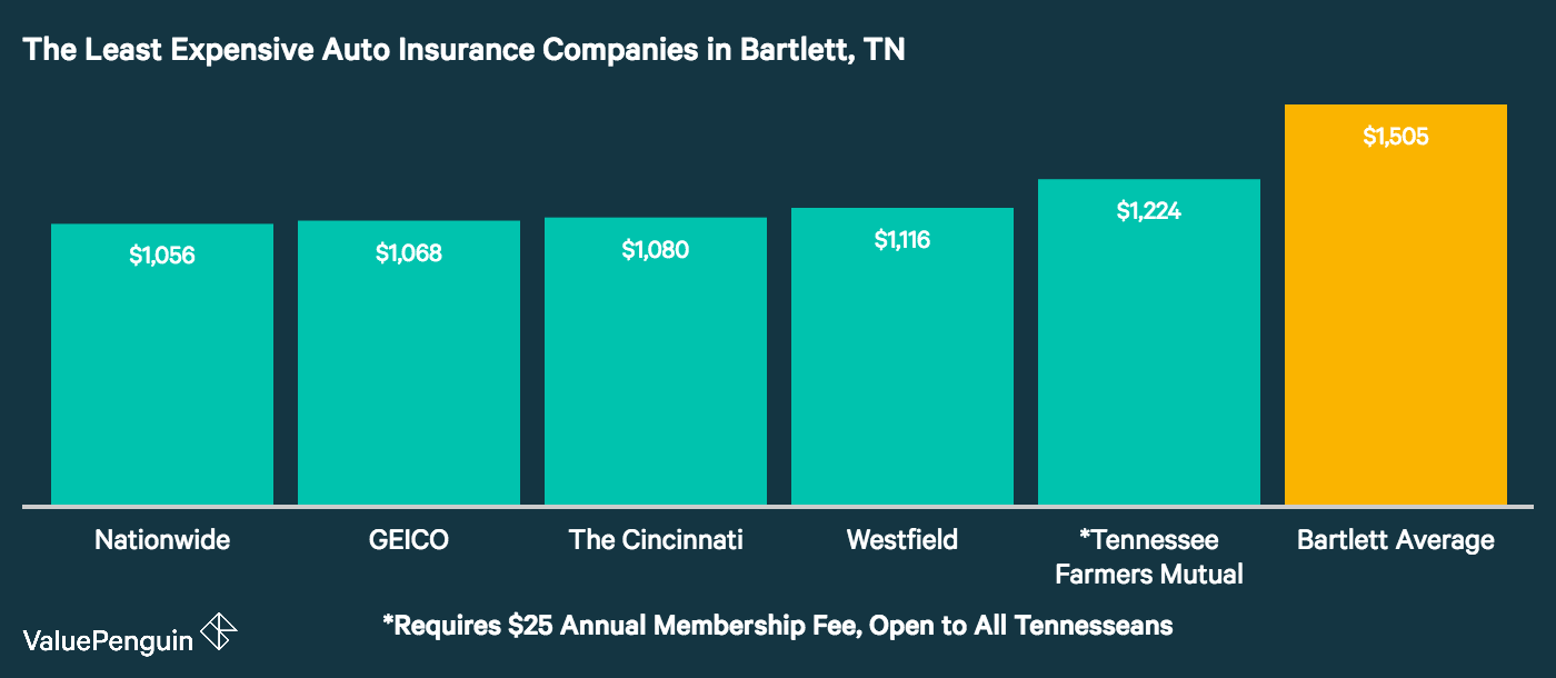 This chart lines up the five cheapest car insurance companies in Bartlett, and compares them against the city average