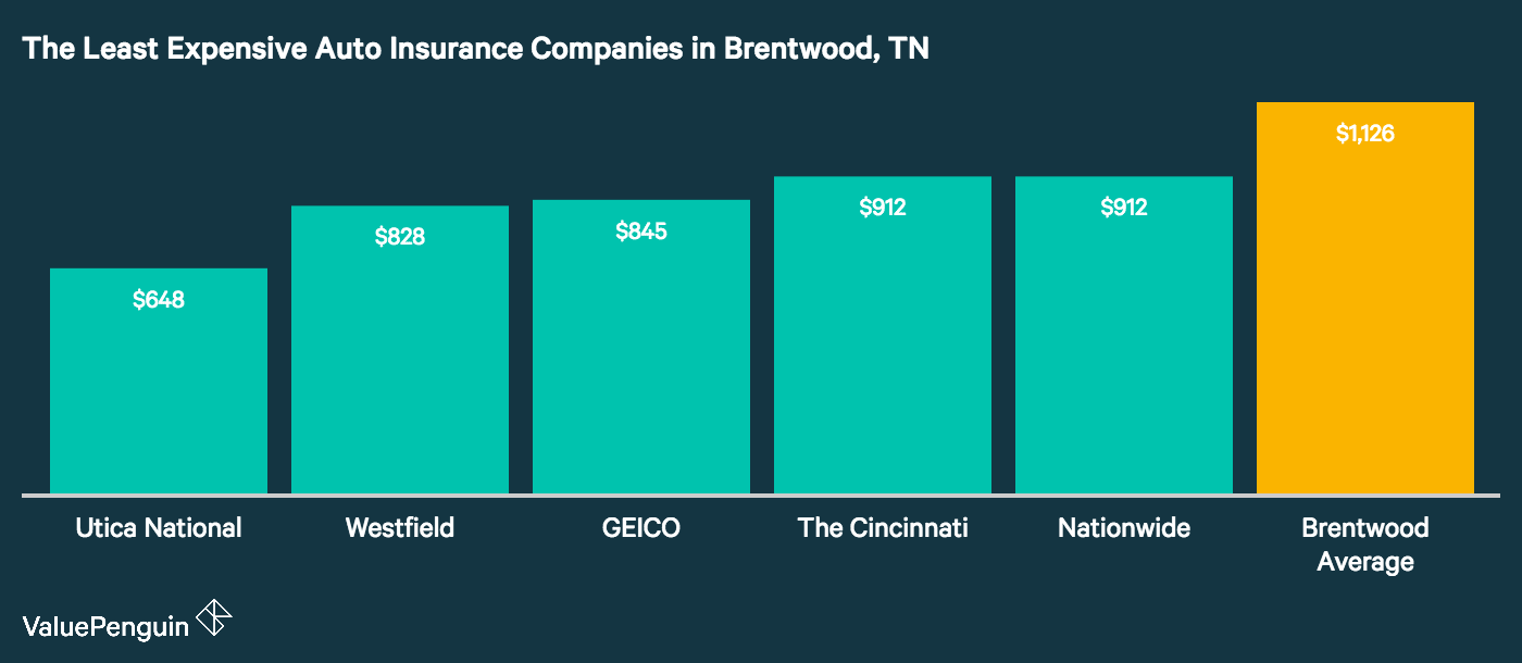 This graph lays out the auto insurance companies in Brentwood with the lowest rates