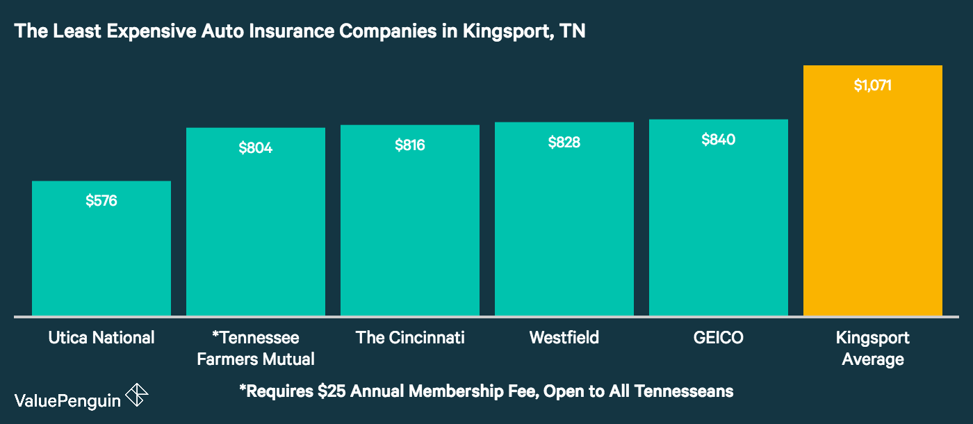 This graph shows which car insurers in Kingsport have the most affordable annual premiums