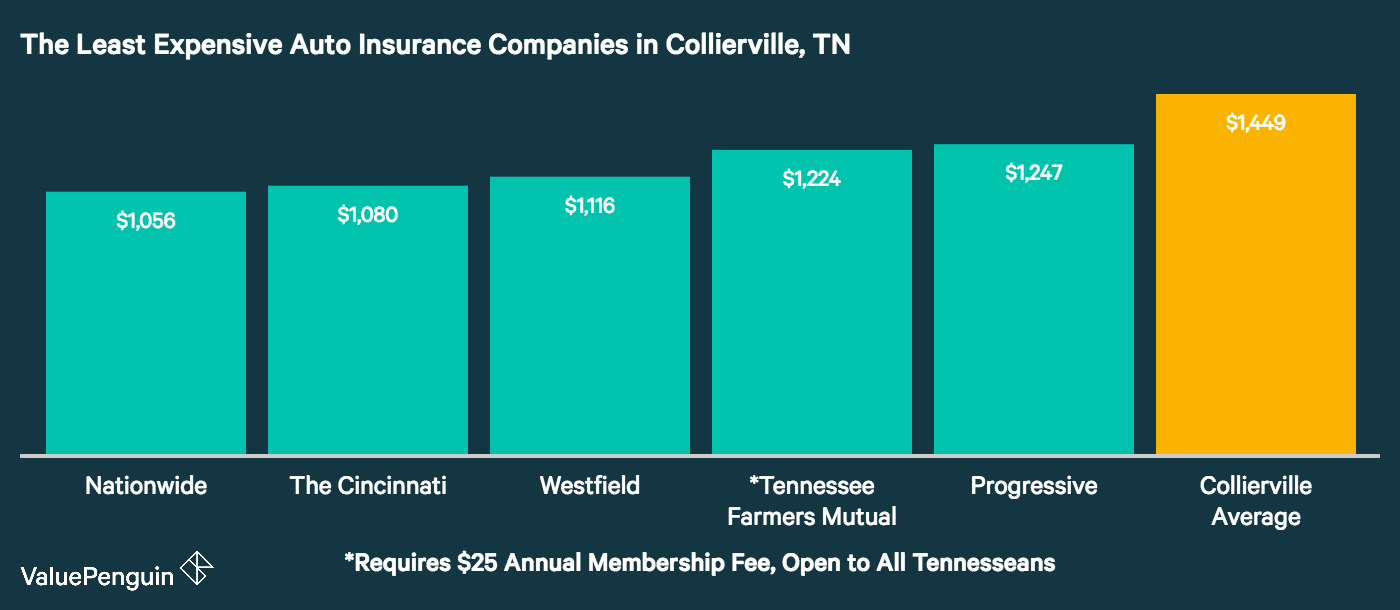 This bar chart displays the five insurance companies in Collierville with the cheapest rates