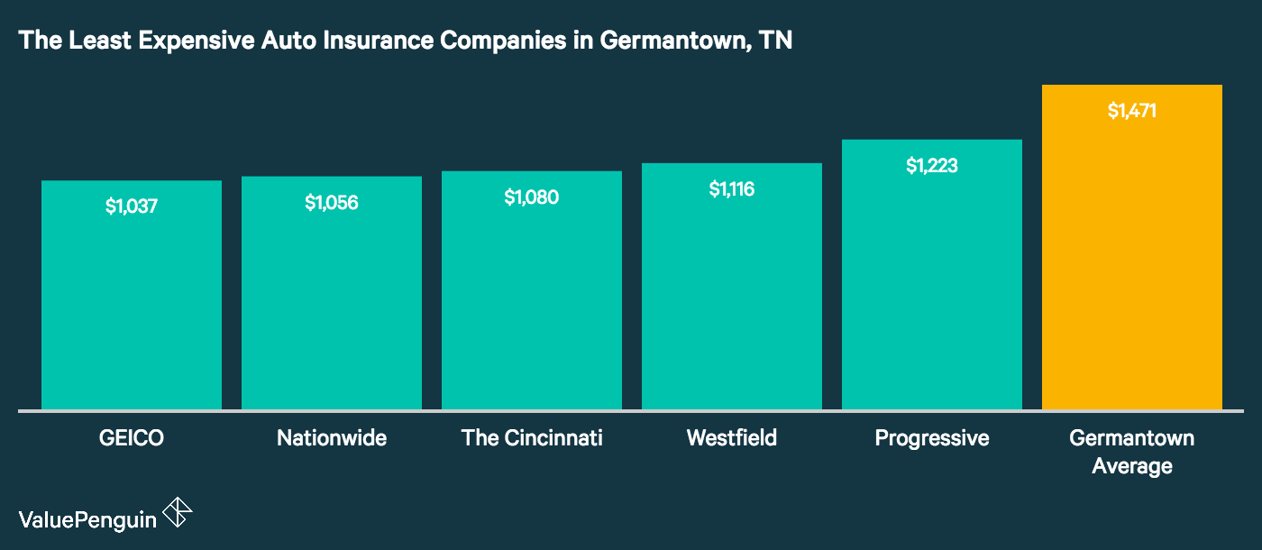 This graph lines up the five insurers in Germantown with the lowest average yearly premiums