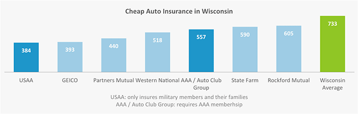 This graph shows which companies in Wisconsin have the lowest auto insurance premiums