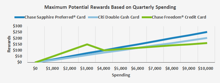 This graph shows the maximum potential rewards rate earned off of quarterly spending for the Chase Freedom against two of its competitors