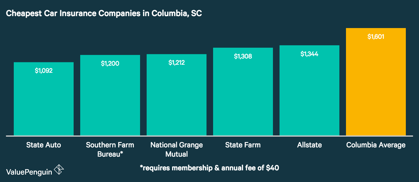 This graph outlines the five companies in Columbia with the best rates for auto insurance