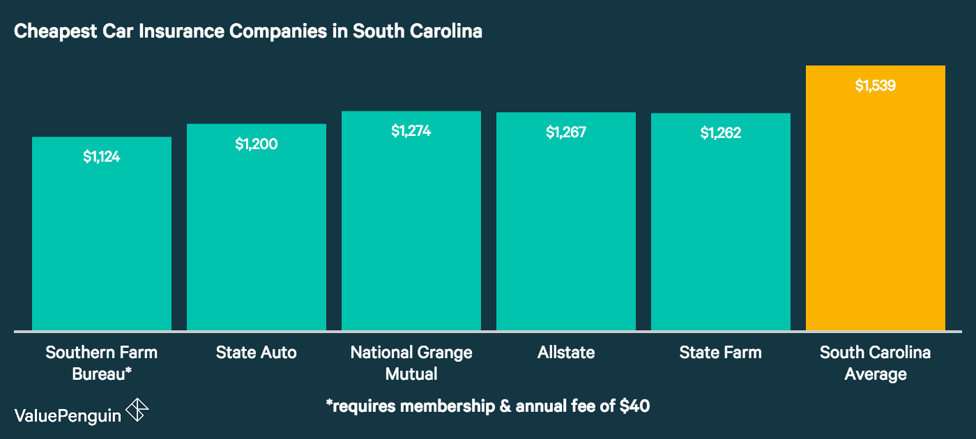 This graph illustrates which car insurance companies in South Carolina had the best rates for our sample drivers.