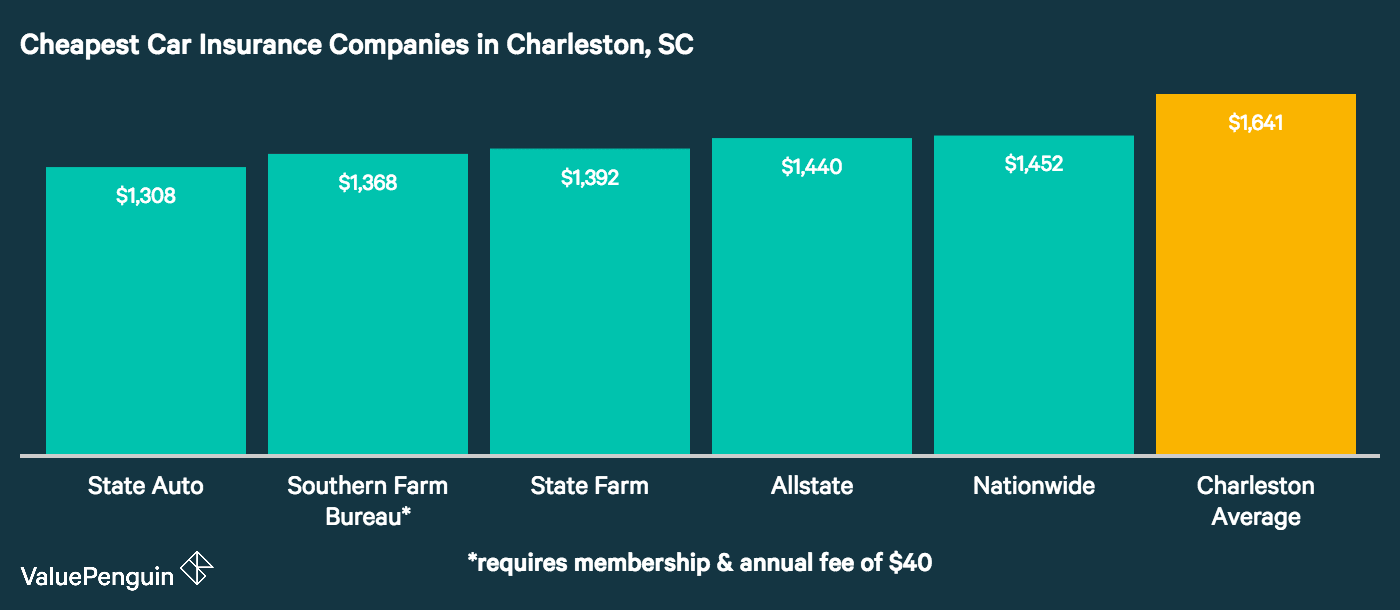 This chart ranks the five companies in Charleston with the lowest annual rates, and compares them to the citywide average