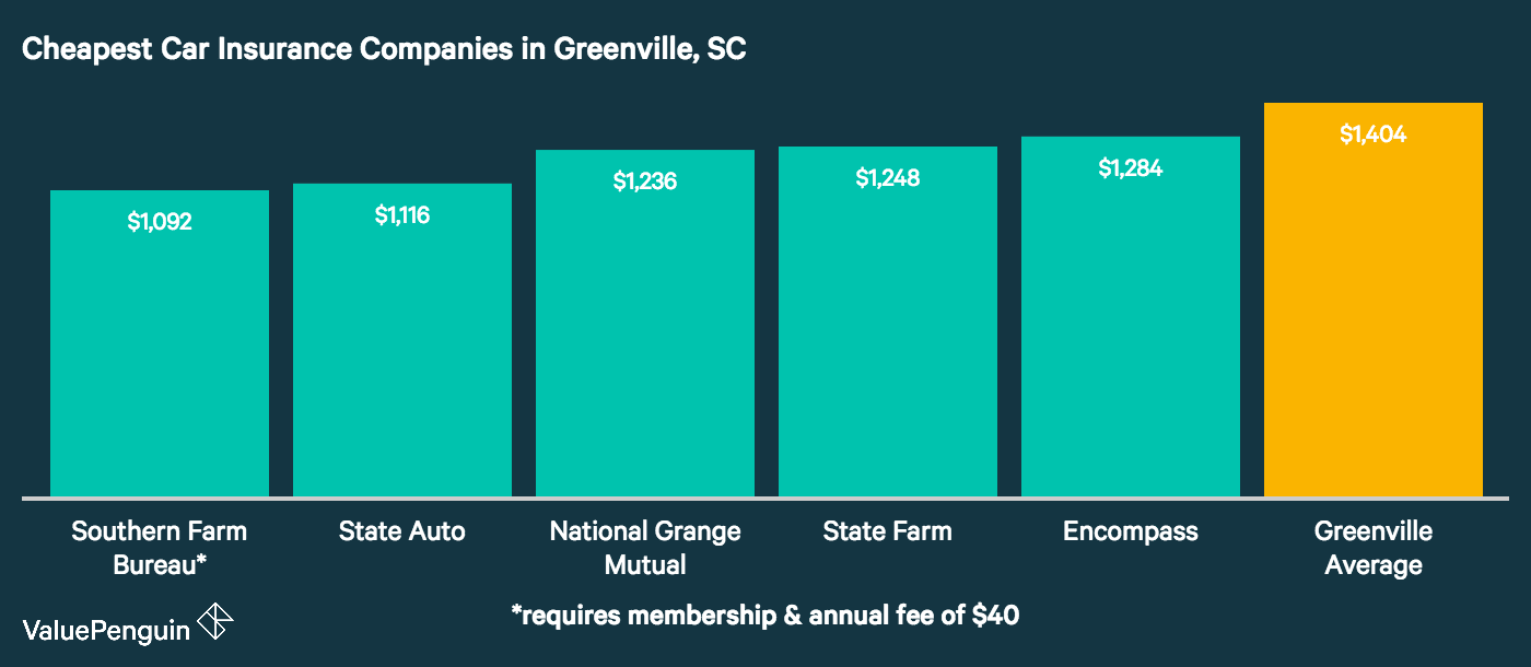 Greenville's auto insurance providers with the five cheapest rates are displayed in this graph, and compared to the city average