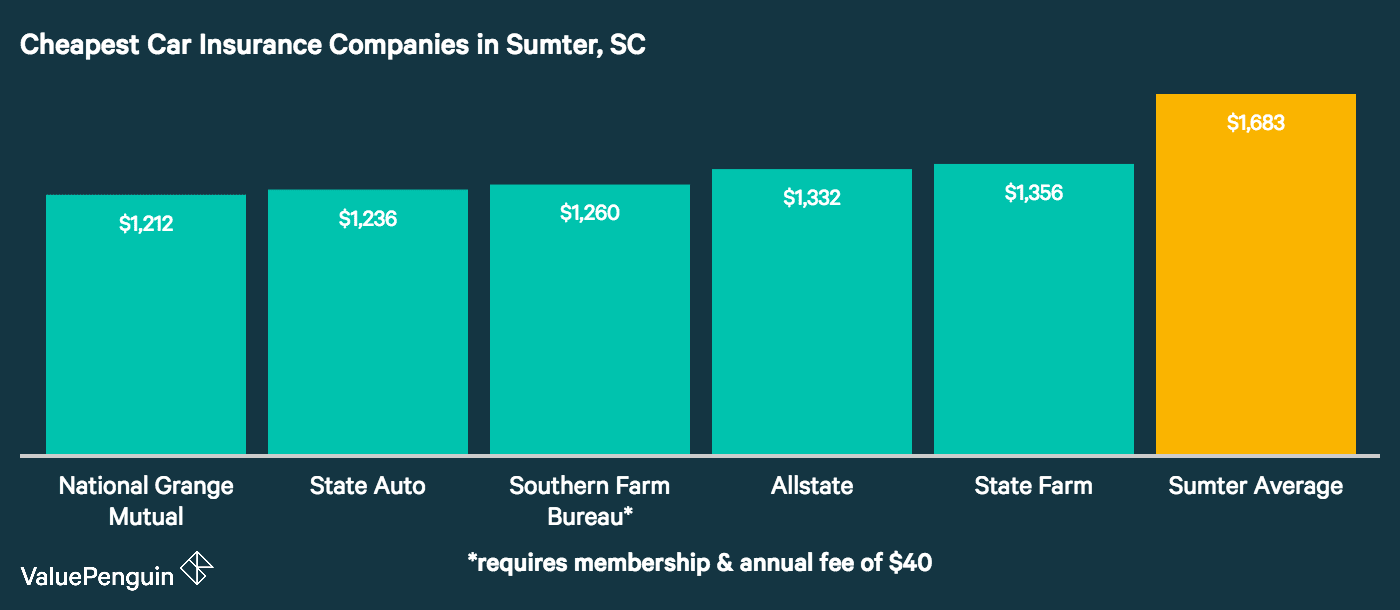 Here are the five companies with the best rates for basic liability protection in Sumter, SC.
