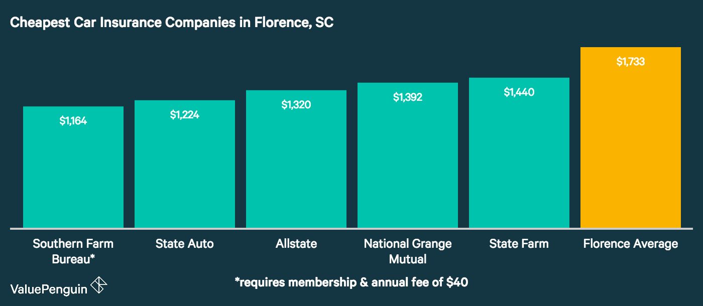 Florence's five auto insurance companies with the best rates are presented in this graph and compared to the city mean