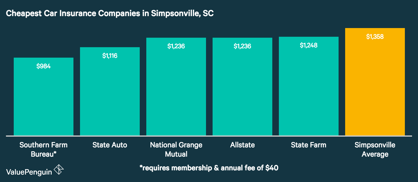 Here are the five companies in Simpsonville with the least expensive annual rates based on our sample driver study