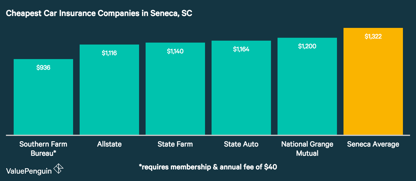 This graph ranks the five companies in Seneca, SC with the best rates for auto insurance