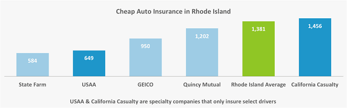 This graph lays out the five carriers in Rhode Island with the lowest auto insurance rates, and compares them against the statewide mean