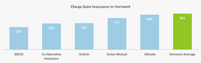 This graph shows Vermont drivers where to find the cheapest rates for insuring their vehicles based on our two drivers' quote experiences