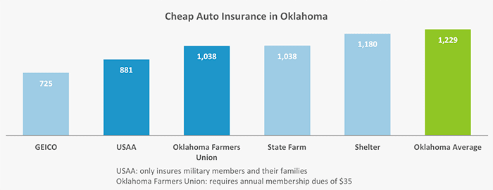 This graph shows which five companies have the cheapest rates for car insurance in the Sooner State.