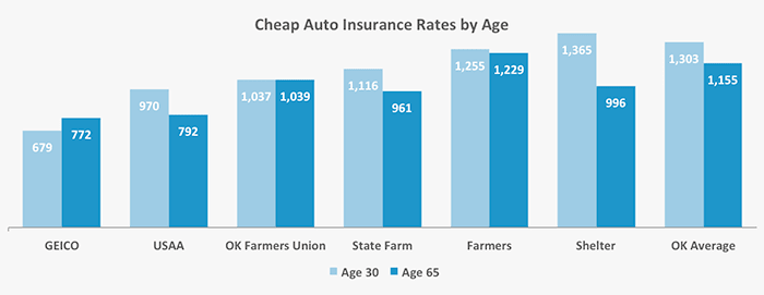 This graph shows which companies have the cheapest auto insurance rates for our 30 and 65 year old men in Oklahoma
