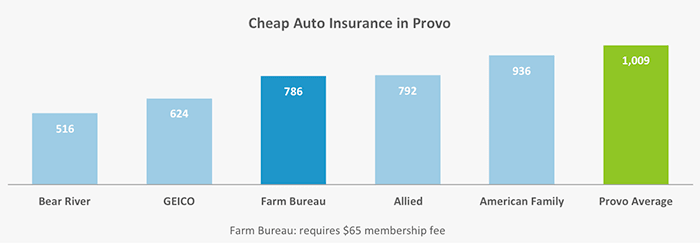 This column graph ranks the five auto insurers with the cheapest quotes in Provo