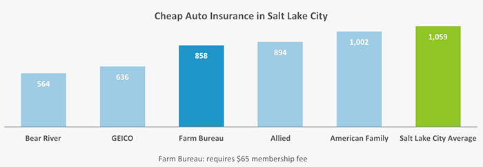 This graph shows which companies in SLC had the best rates for auto insurance for our two sample drivers