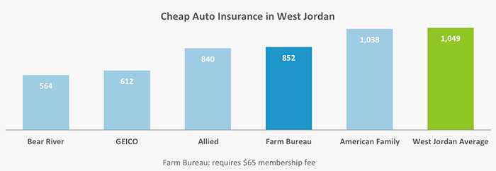 Here are the five companies that we found the most affordable rates for insuring a vehicle in West Jordan.