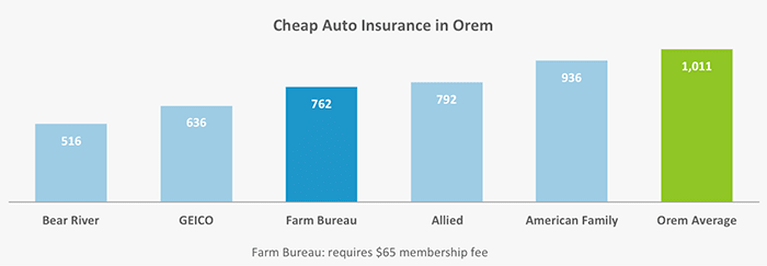 This graph answers the question of who has the lowest rates for insuring a vehicle in Orem, UT