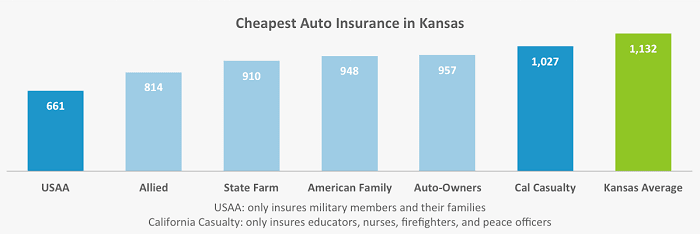 This graph shows the six companies with the lowest car insurance rates for our two drivers in Kansas