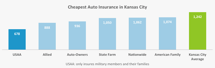 This chart lays out the six auto insurance companies in Kansas City with the best rates for our two drivers.